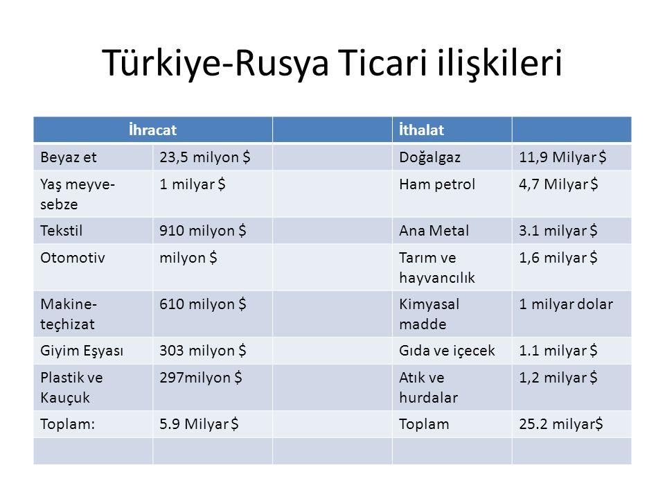 Türkiye-Rusya Ticari ilişkileri