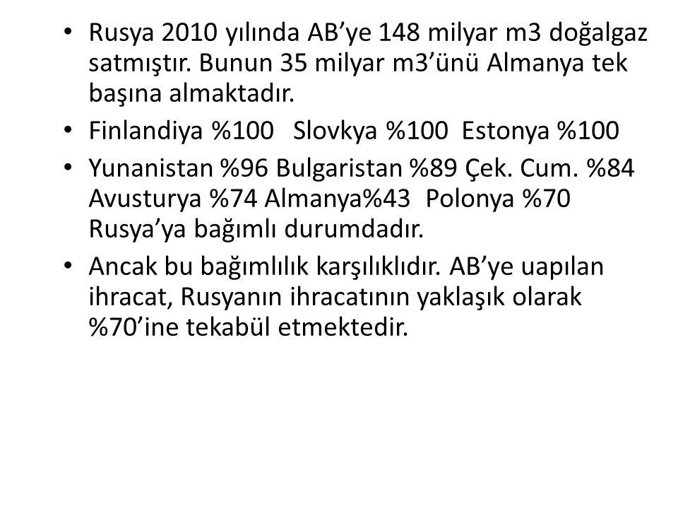 Rusya 2010 yılında AB'ye 148 milyar m3 doğalgaz satmıştır