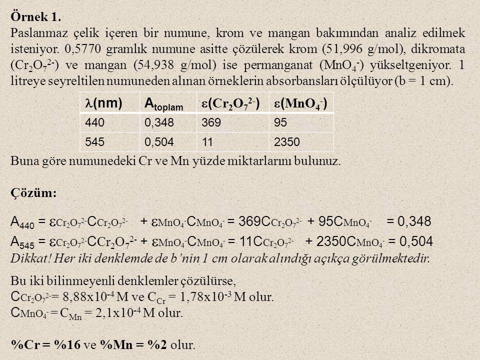 Buna göre numunedeki Cr ve Mn yüzde miktarlarını bulunuz. Çözüm: