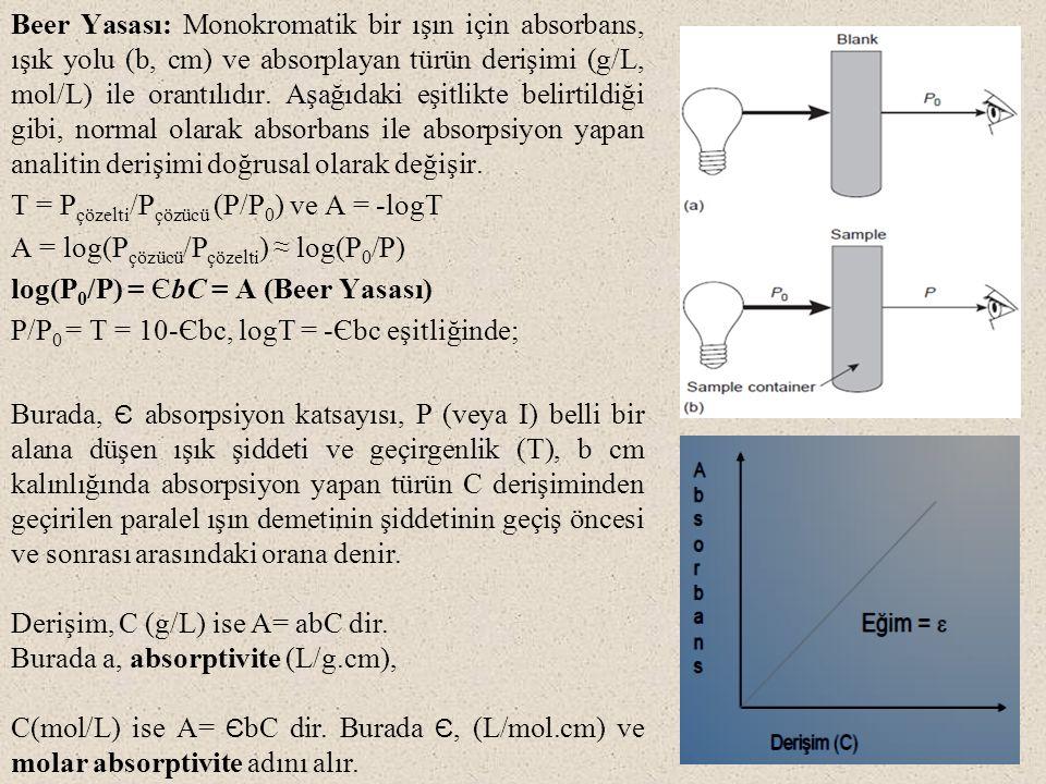 Beer Yasası: Monokromatik bir ışın için absorbans, ışık yolu (b, cm) ve absorplayan türün derişimi (g/L, mol/L) ile orantılıdır. Aşağıdaki eşitlikte belirtildiği gibi, normal olarak absorbans ile absorpsiyon yapan analitin derişimi doğrusal olarak değişir. T = Pçözelti/Pçözücü (P/P0) ve A = -logT A = log(Pçözücü/Pçözelti) ≈ log(P0/P) log(P0/P) = ЄbC = A (Beer Yasası) P/P0 = T = 10-Єbc, logT = -Єbc eşitliğinde;
