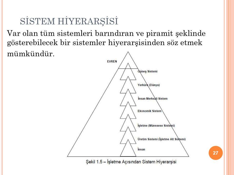 SİSTEM HİYERARŞİSİ Var olan tüm sistemleri barındıran ve piramit şeklinde gösterebilecek bir sistemler hiyerarşisinden söz etmek.