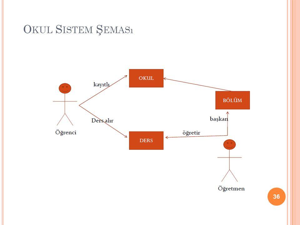 Okul Sistem Şeması