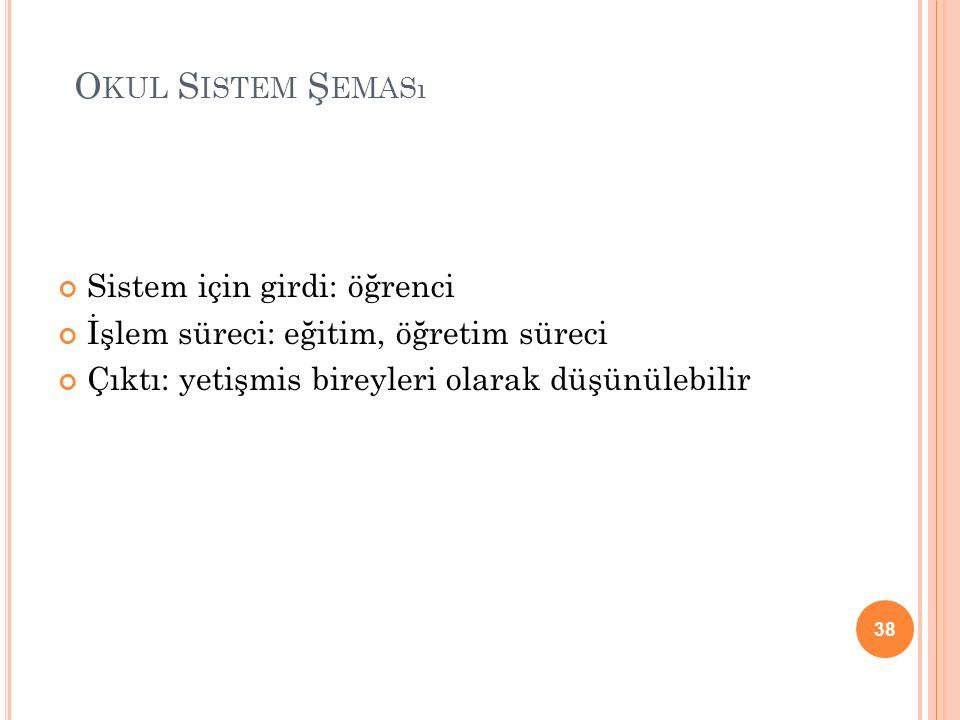Okul Sistem Şeması Sistem için girdi: öğrenci