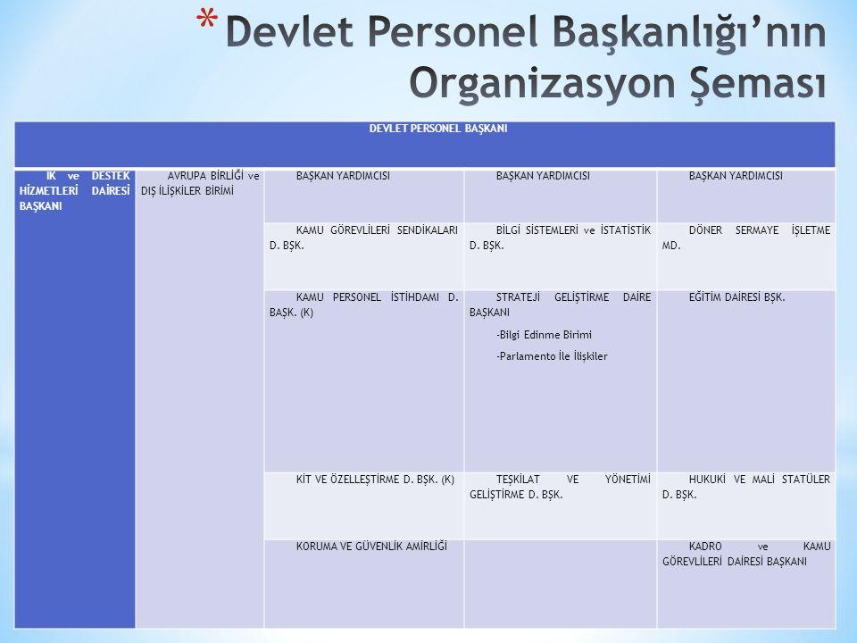 Devlet Personel Başkanlığı'nın Organizasyon Şeması
