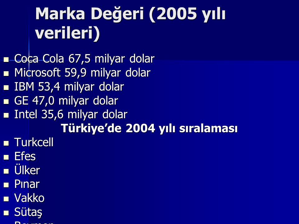 Marka Değeri (2005 yılı verileri)