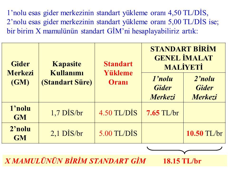 1'nolu esas gider merkezinin standart yükleme oranı 4,50 TL/DİS, 2'nolu esas gider merkezinin standart yükleme oranı 5,00 TL/DİS ise; bir birim X mamulünün standart GİM'ni hesaplayabiliriz artık: