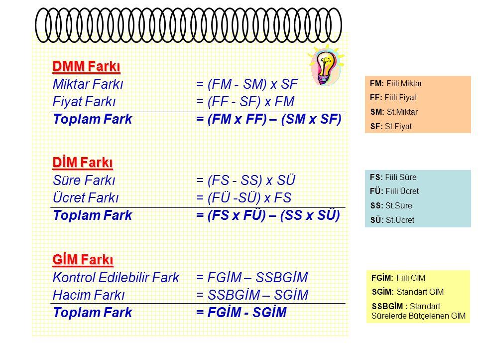 Miktar Farkı = (FM - SM) x SF Fiyat Farkı = (FF - SF) x FM