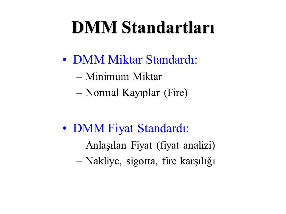 DMM Standartları DMM Miktar Standardı: DMM Fiyat Standardı: