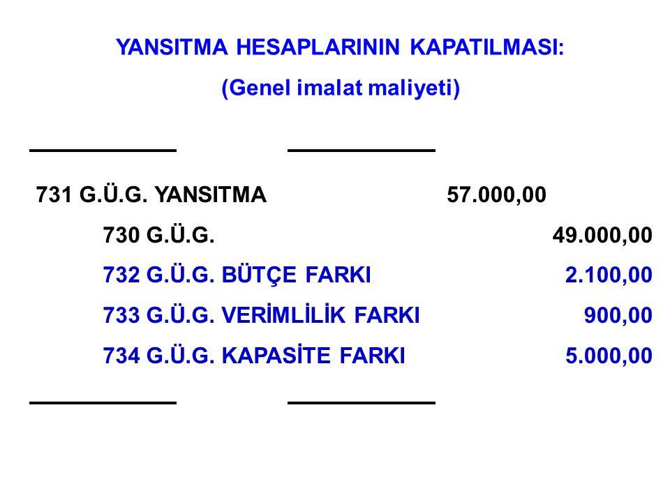 YANSITMA HESAPLARININ KAPATILMASI: (Genel imalat maliyeti)