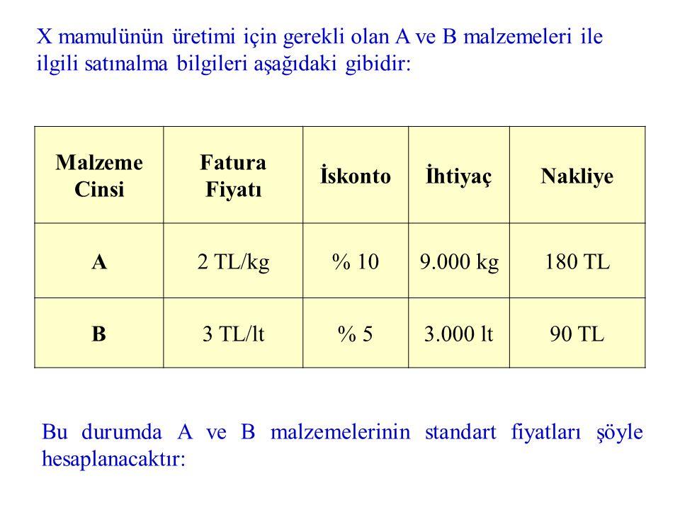 X mamulünün üretimi için gerekli olan A ve B malzemeleri ile ilgili satınalma bilgileri aşağıdaki gibidir: