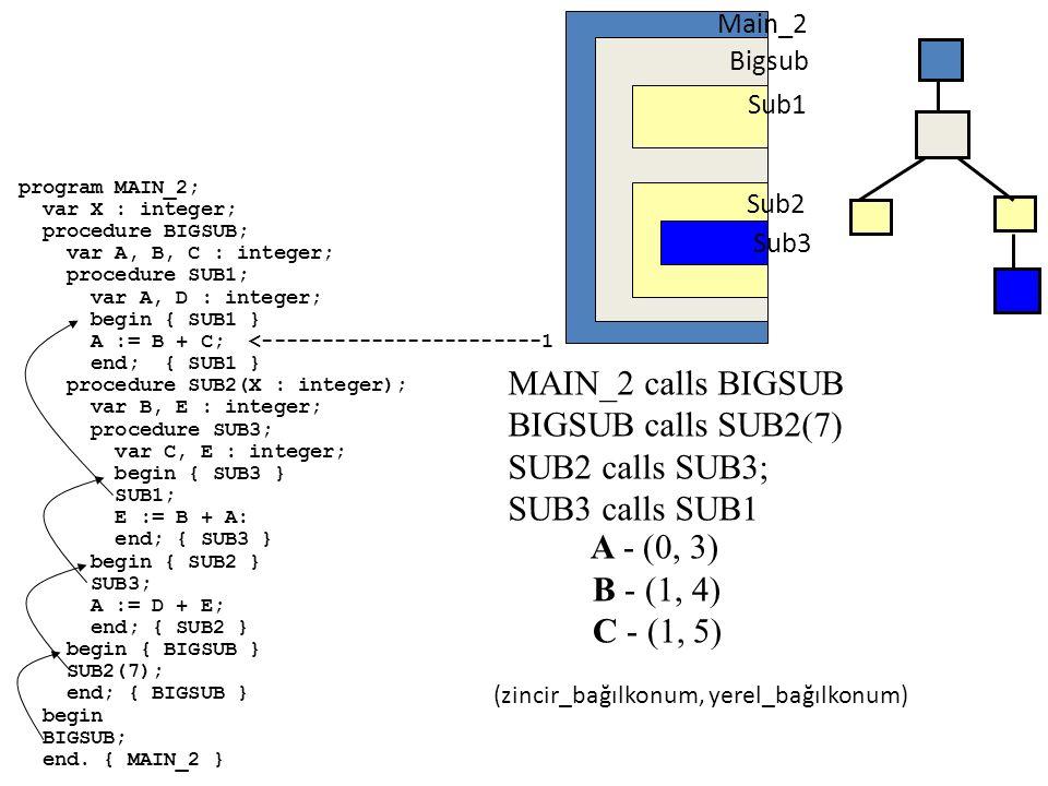 MAIN_2 calls BIGSUB BIGSUB calls SUB2(7) SUB2 calls SUB3;