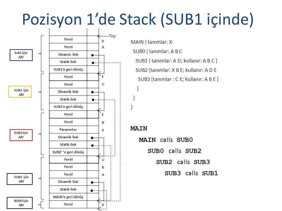 Pozisyon 1'de Stack (SUB1 içinde)