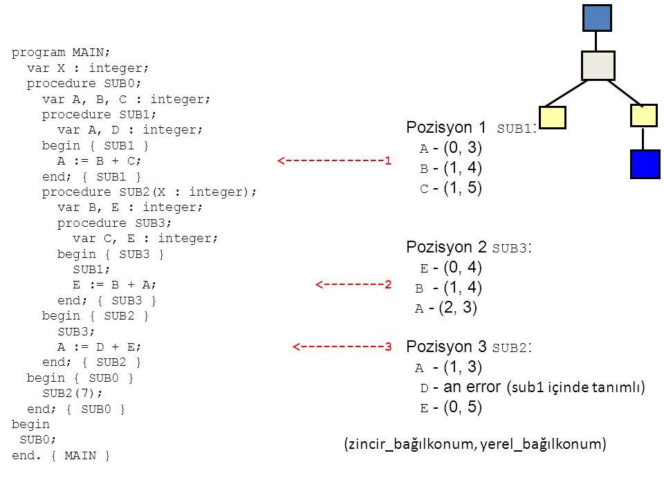 D - an error (sub1 içinde tanımlı) E - (0, 5)