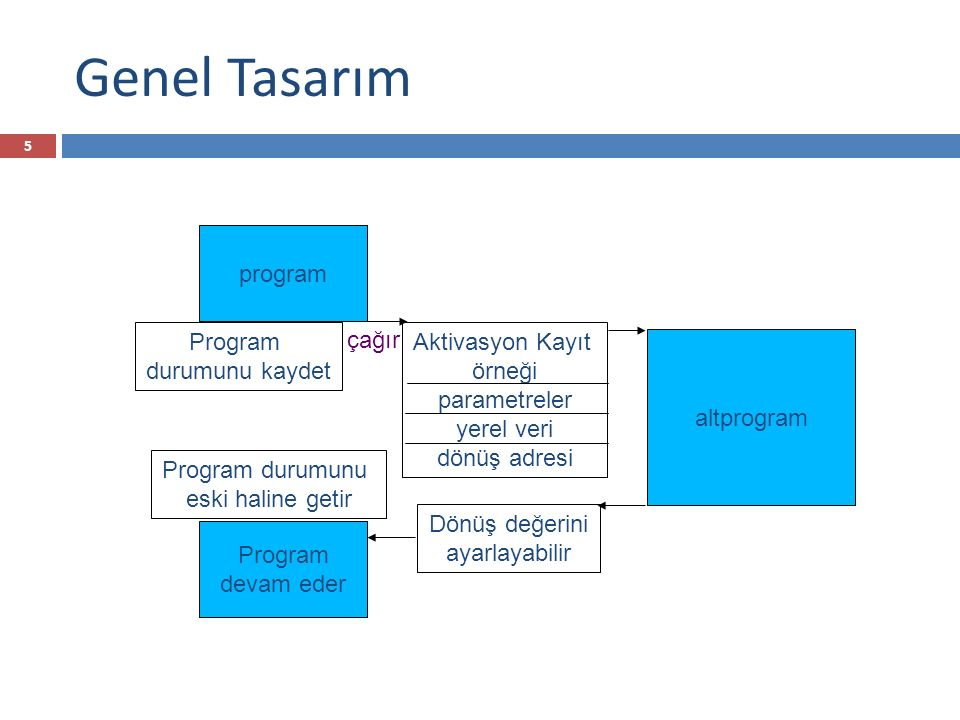 Genel Tasarım program Program durumunu kaydet çağır Aktivasyon Kayıt