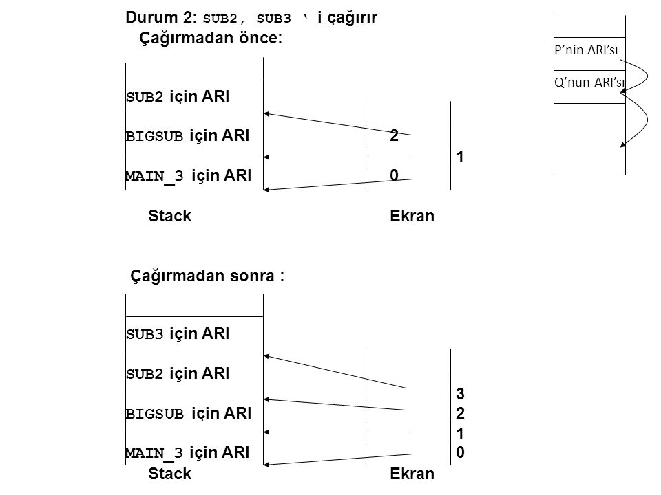 Durum 2: SUB2, SUB3 ' i çağırır Çağırmadan önce: