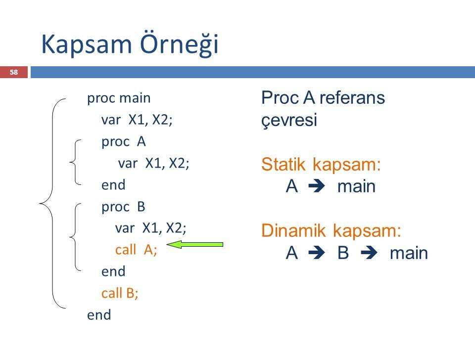 Kapsam Örneği Proc A referans çevresi Statik kapsam: A  main