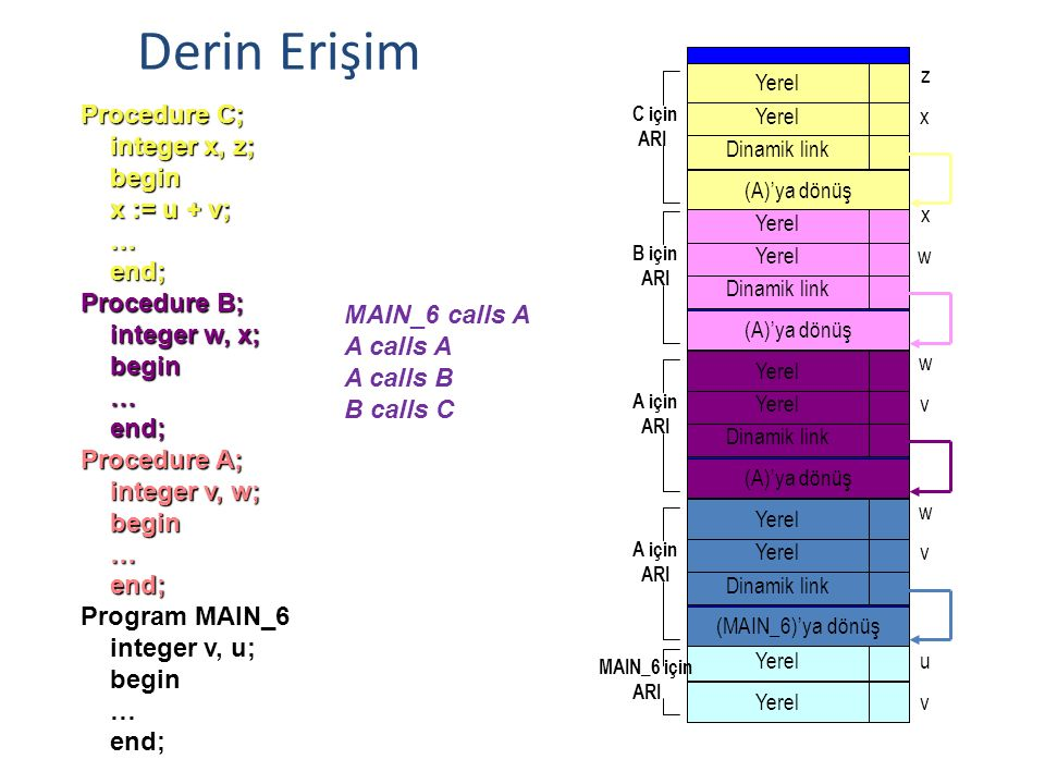Derin Erişim Procedure C; integer x, z; begin x := u + v; … end;
