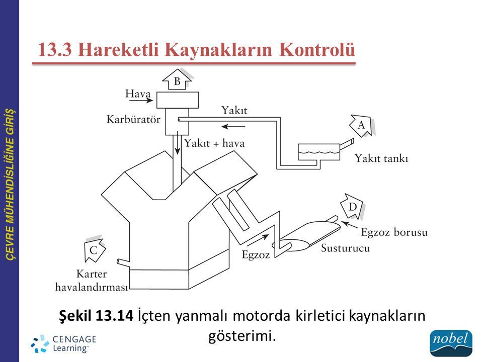 Şekil 13.14 İçten yanmalı motorda kirletici kaynakların gösterimi.