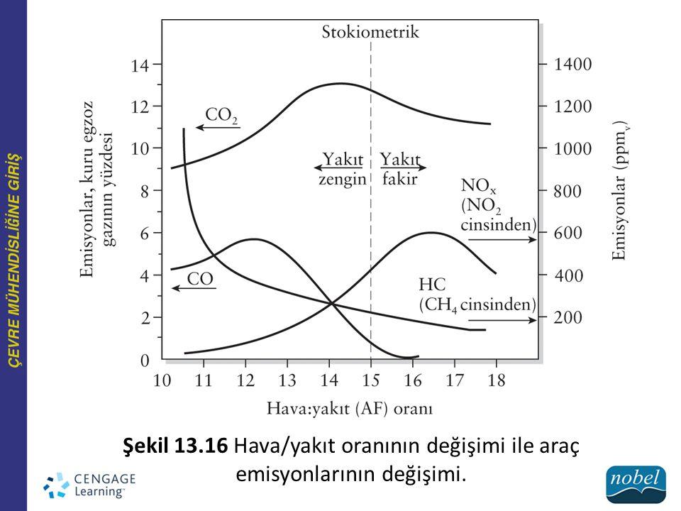 Şekil 13.16 Hava/yakıt oranının değişimi ile araç emisyonlarının değişimi.