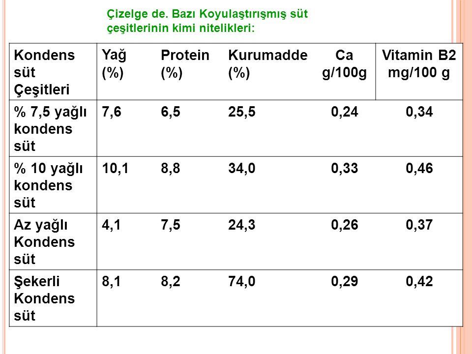 Kondens süt Çeşitleri Yağ (%) Protein (%) Kurumadde (%) Ca g/100g