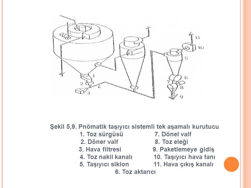 Şekil 5,9. Pnömatik taşıyıcı sistemli tek aşamalı kurutucu