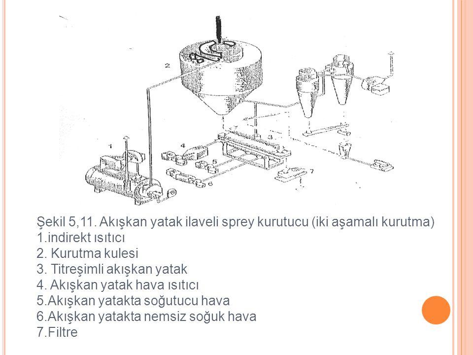 Şekil 5,11. Akışkan yatak ilaveli sprey kurutucu (iki aşamalı kurutma)