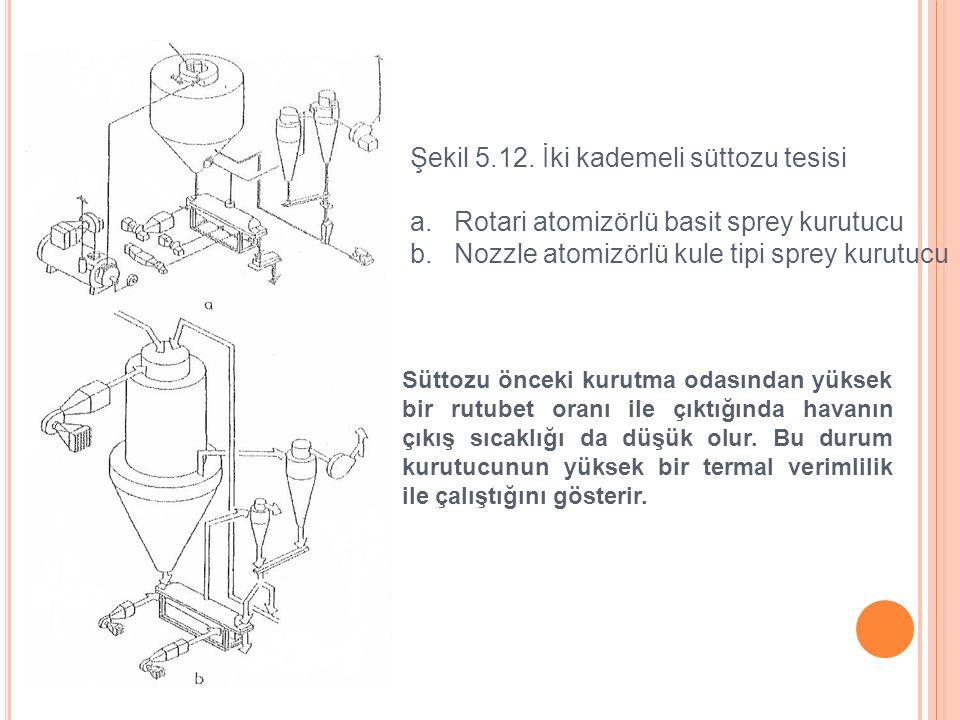 Şekil 5.12. İki kademeli süttozu tesisi