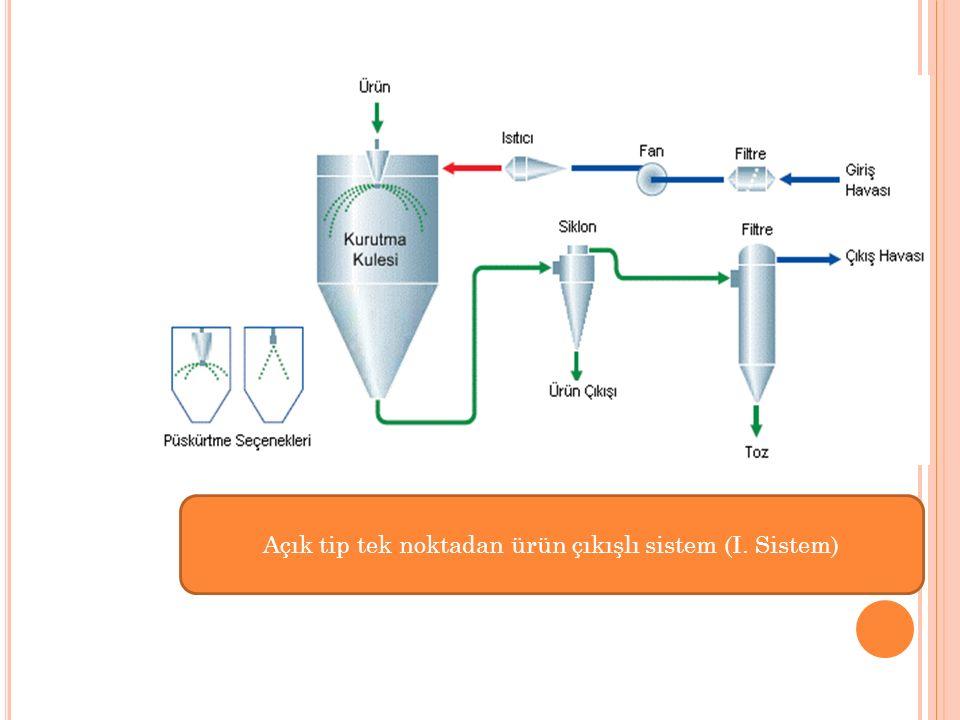 Açık tip tek noktadan ürün çıkışlı sistem (I. Sistem)