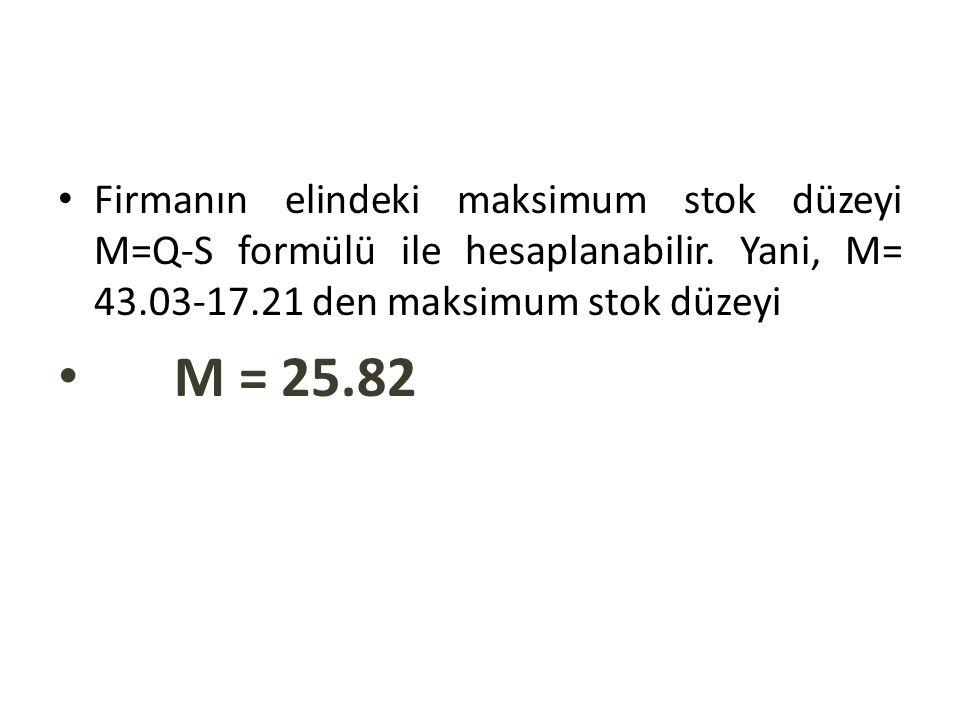 Firmanın elindeki maksimum stok düzeyi M=Q-S formülü ile hesaplanabilir. Yani, M= 43.03-17.21 den maksimum stok düzeyi