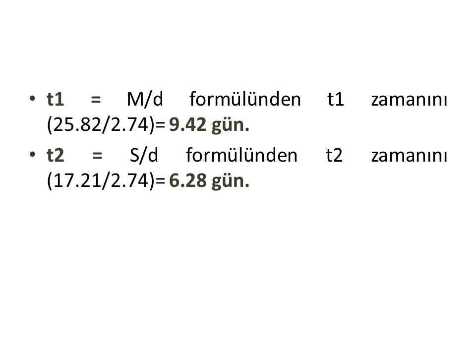 t1 = M/d formülünden t1 zamanını (25.82/2.74)= 9.42 gün.