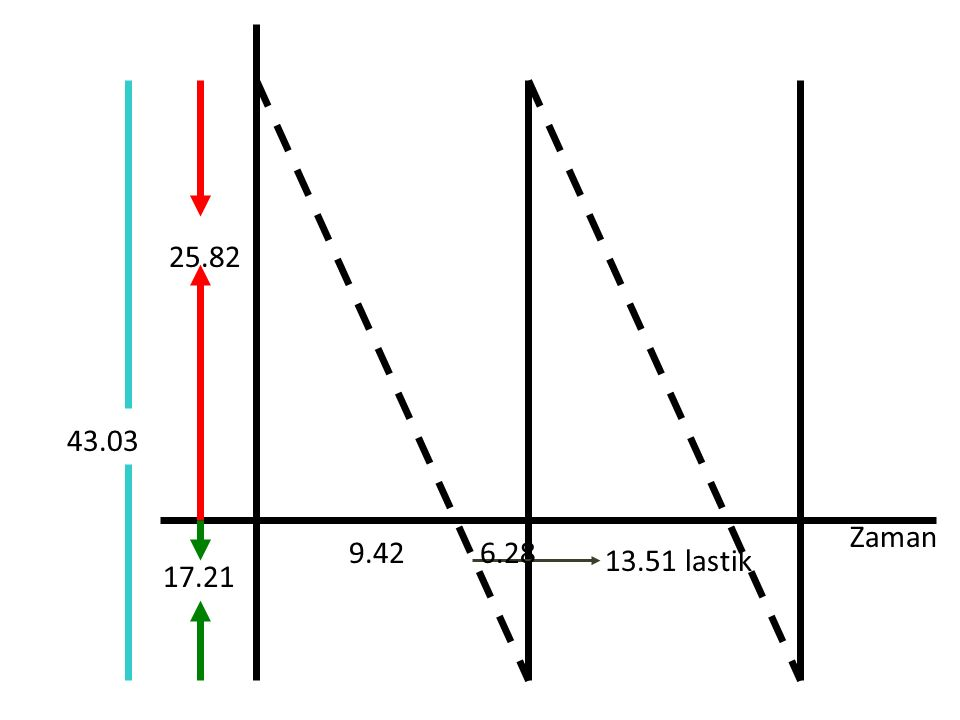 25.82 43.03 Zaman 9.42 6.28 13.51 lastik 17.21