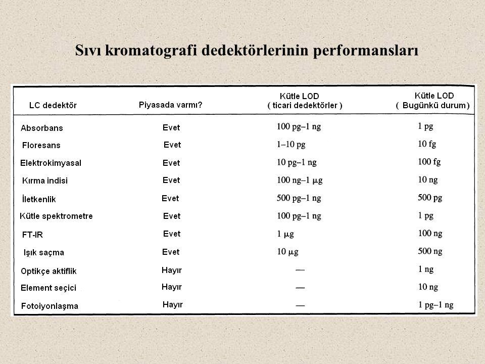 Sıvı kromatografi dedektörlerinin performansları
