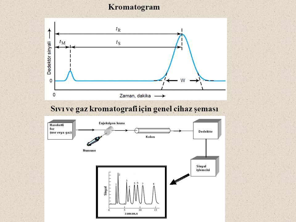 Kromatogram Sıvı ve gaz kromatografi için genel cihaz şeması