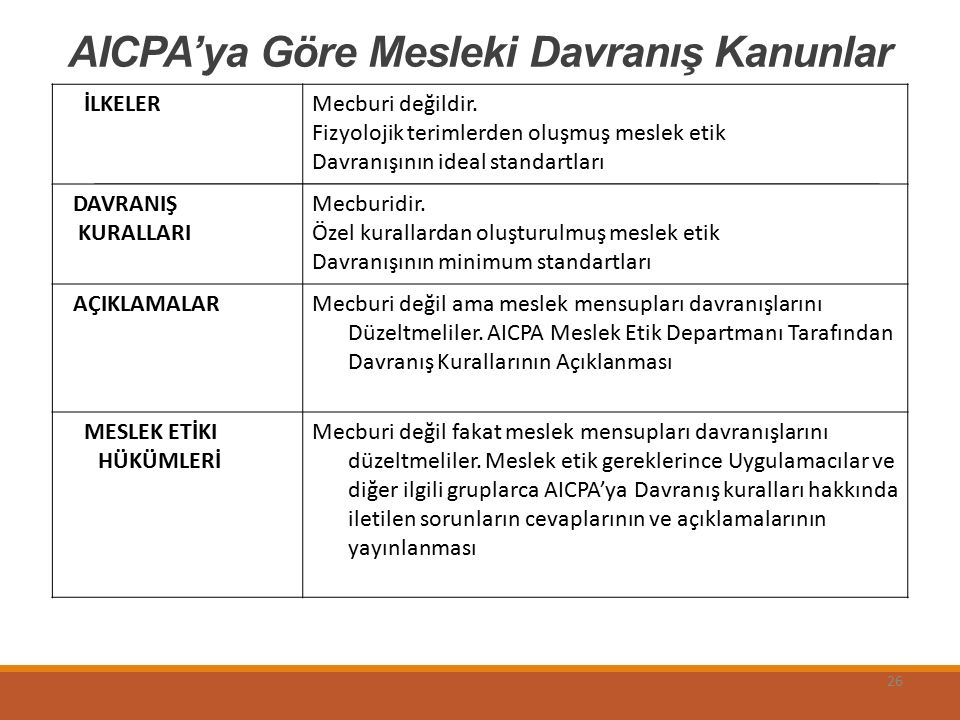 AICPA'ya Göre Mesleki Davranış Kanunlar