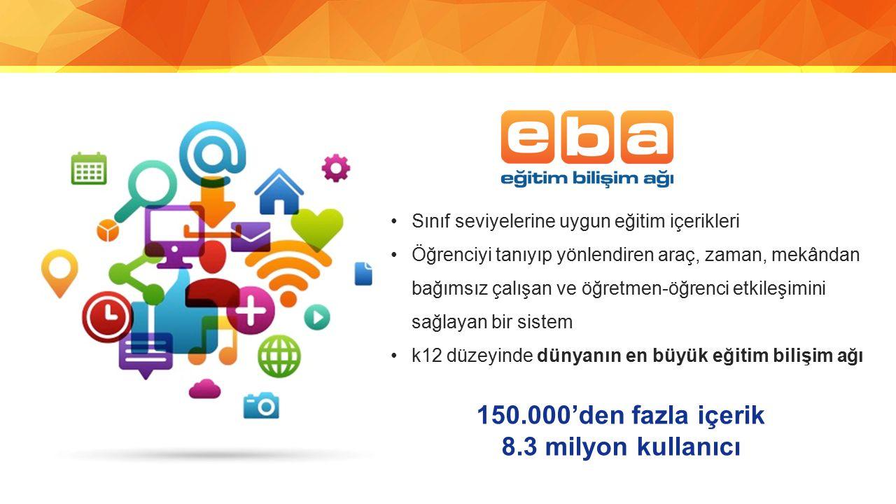 150.000'den fazla içerik 8.3 milyon kullanıcı