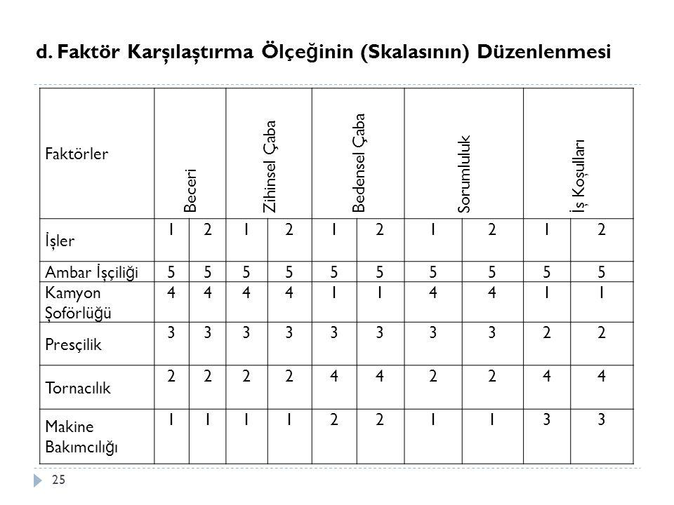 d. Faktör Karşılaştırma Ölçeğinin (Skalasının) Düzenlenmesi
