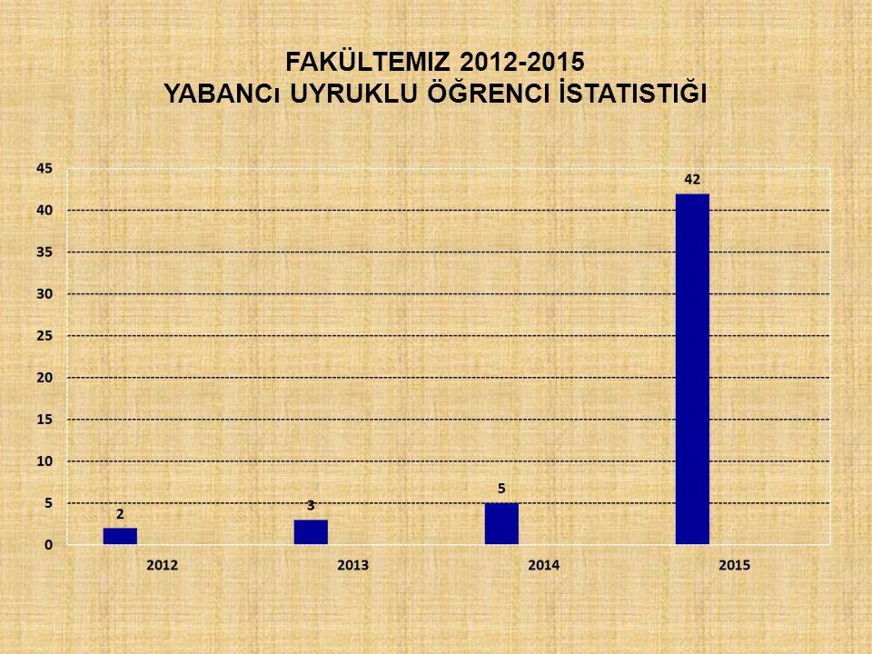 Fakültemiz 2012-2015 Yabancı Uyruklu Öğrenci İstatistiği