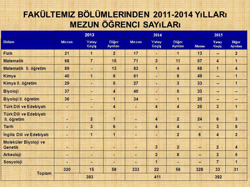 Fakültemiz Bölümlerinden 2011-2014 Yılları Mezun Öğrenci Sayıları