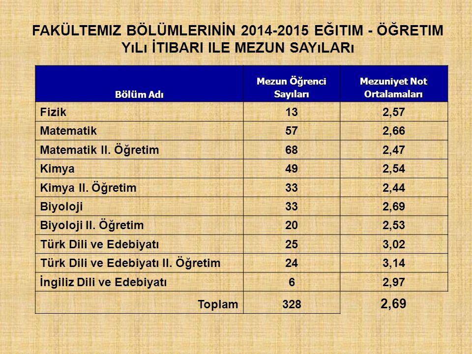Fakültemiz BölümlerinİN 2014-2015 Eğitim - Öğretim Yılı İtibari ile Mezun Sayıları