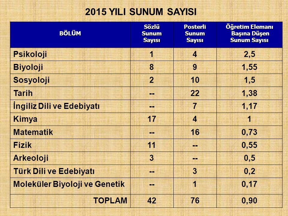 2015 YILI SUNUM SAYISI Psikoloji 1 4 2,5 Biyoloji 8 9 1,55 Sosyoloji 2