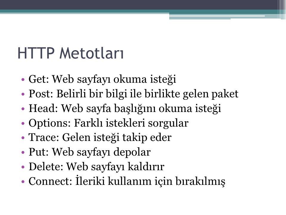 HTTP Metotları Get: Web sayfayı okuma isteği