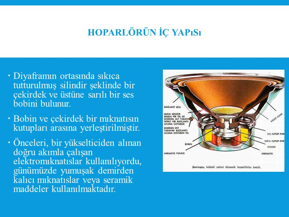 Hoparlörün İç Yapısı Diyaframın ortasında sıkıca tutturulmuş silindir şeklinde bir çekirdek ve üstüne sarılı bir ses bobini bulunur.