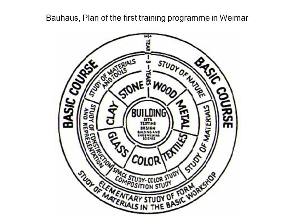 Bauhaus, Plan of the first training programme in Weimar