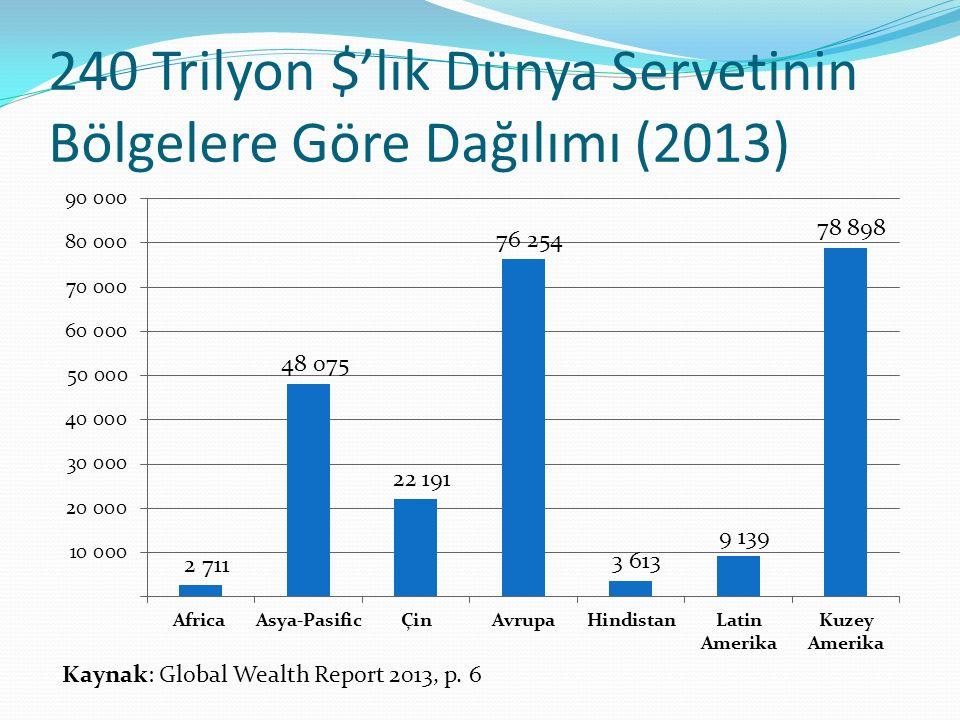 240 Trilyon $'lık Dünya Servetinin Bölgelere Göre Dağılımı (2013)
