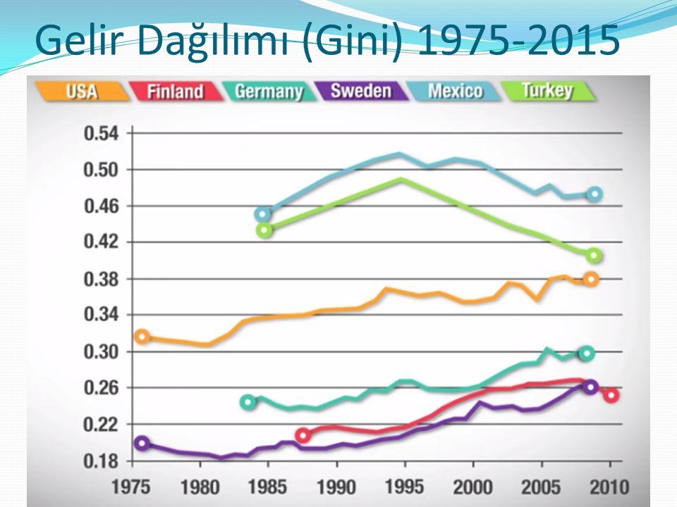Gelir Dağılımı (Gini) 1975-2015