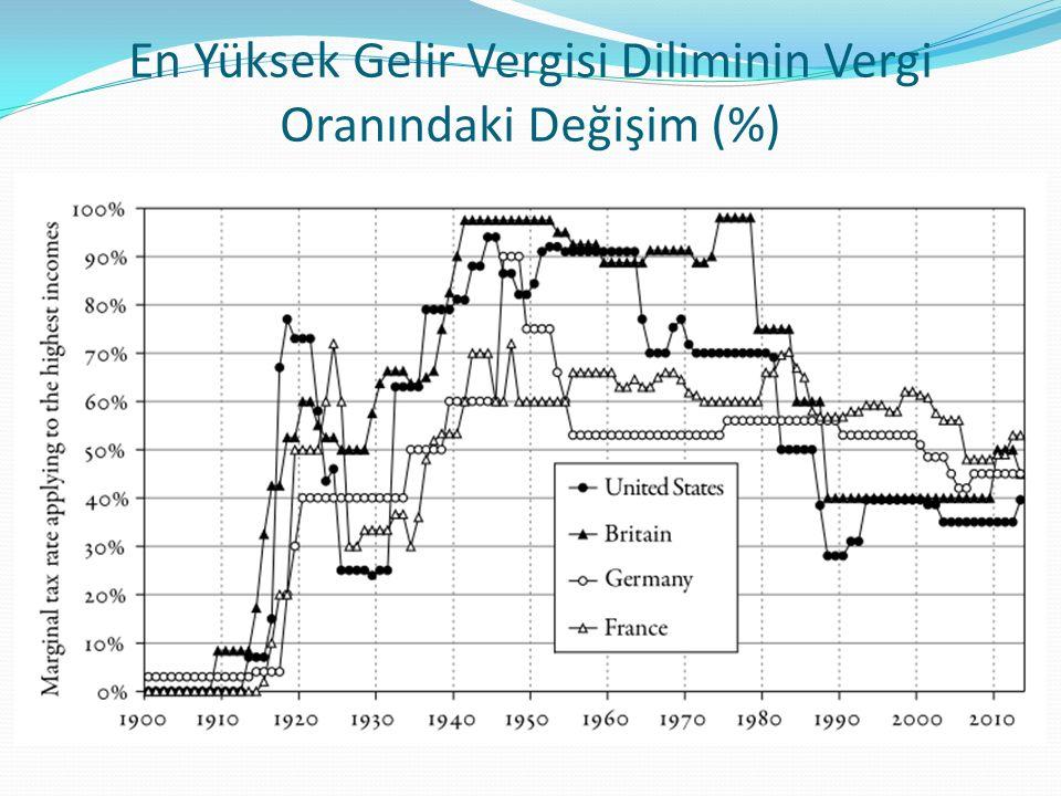En Yüksek Gelir Vergisi Diliminin Vergi Oranındaki Değişim (%)