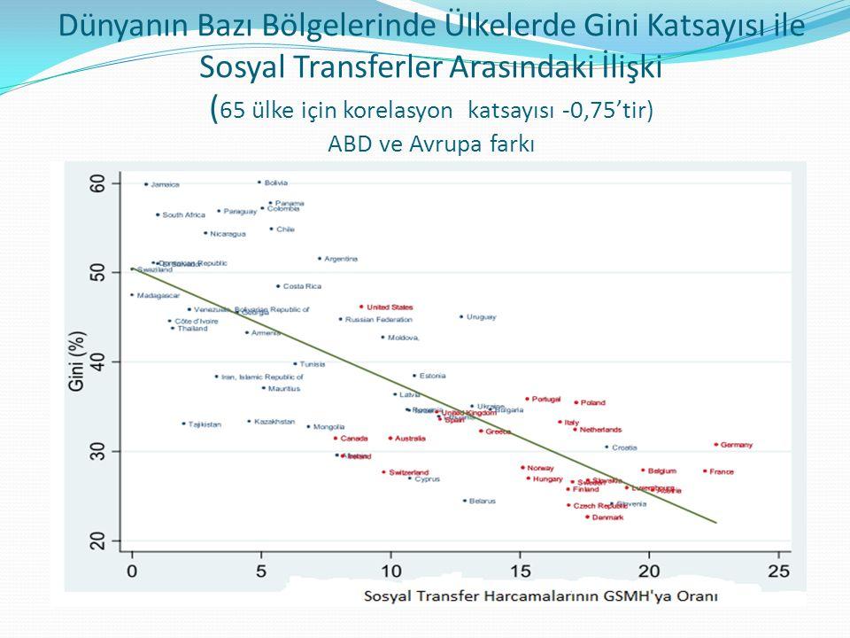 Dünyanın Bazı Bölgelerinde Ülkelerde Gini Katsayısı ile Sosyal Transferler Arasındaki İlişki (65 ülke için korelasyon katsayısı -0,75'tir) ABD ve Avrupa farkı