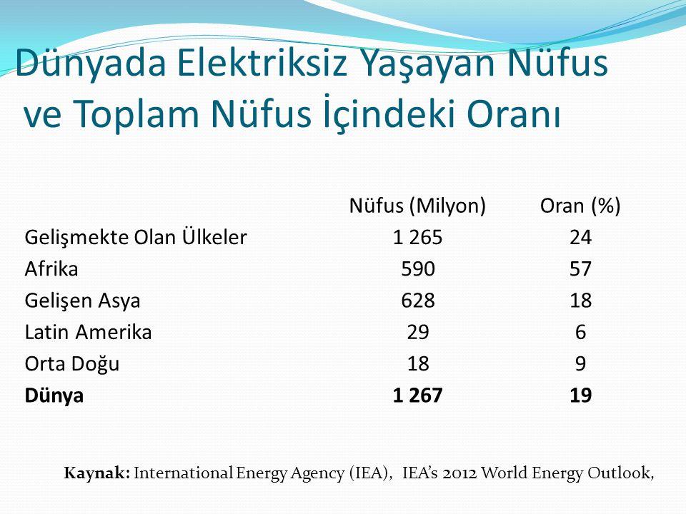 Dünyada Elektriksiz Yaşayan Nüfus ve Toplam Nüfus İçindeki Oranı