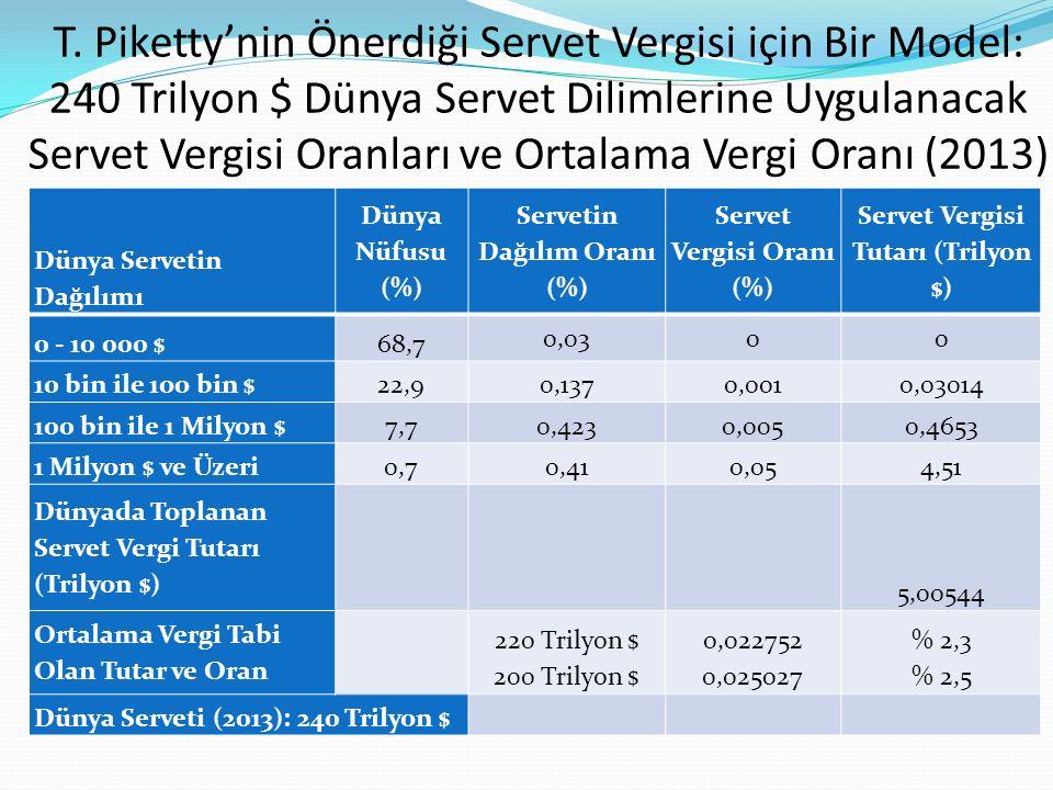 T. Piketty'nin Önerdiği Servet Vergisi için Bir Model: 240 Trilyon $ Dünya Servet Dilimlerine Uygulanacak Servet Vergisi Oranları ve Ortalama Vergi Oranı (2013)
