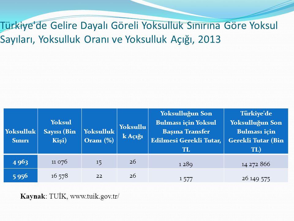 Türkiye de Gelire Dayalı Göreli Yoksulluk Sınırına Göre Yoksul Sayıları, Yoksulluk Oranı ve Yoksulluk Açığı, 2013